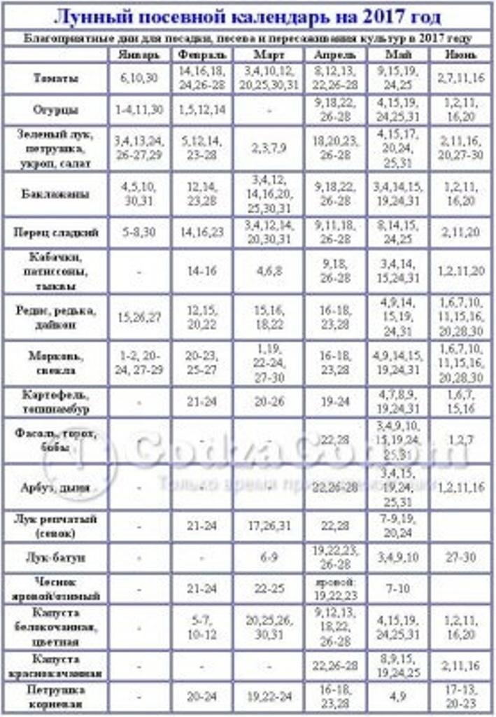 Посадочный лунный календарь на 2017